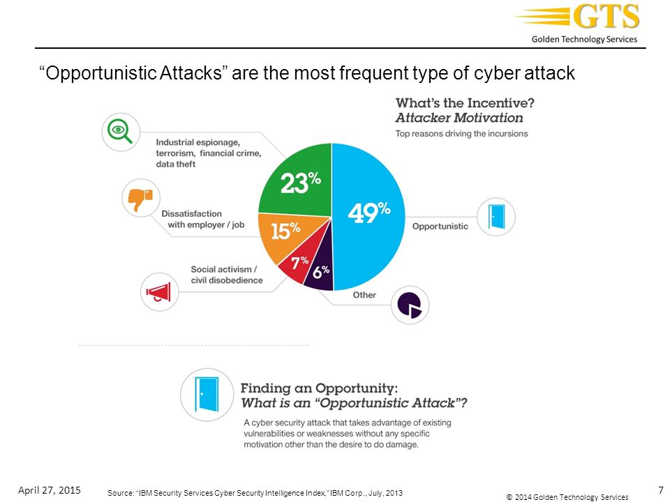 Opportunistic Attacks are the most frequent type of cyber attack