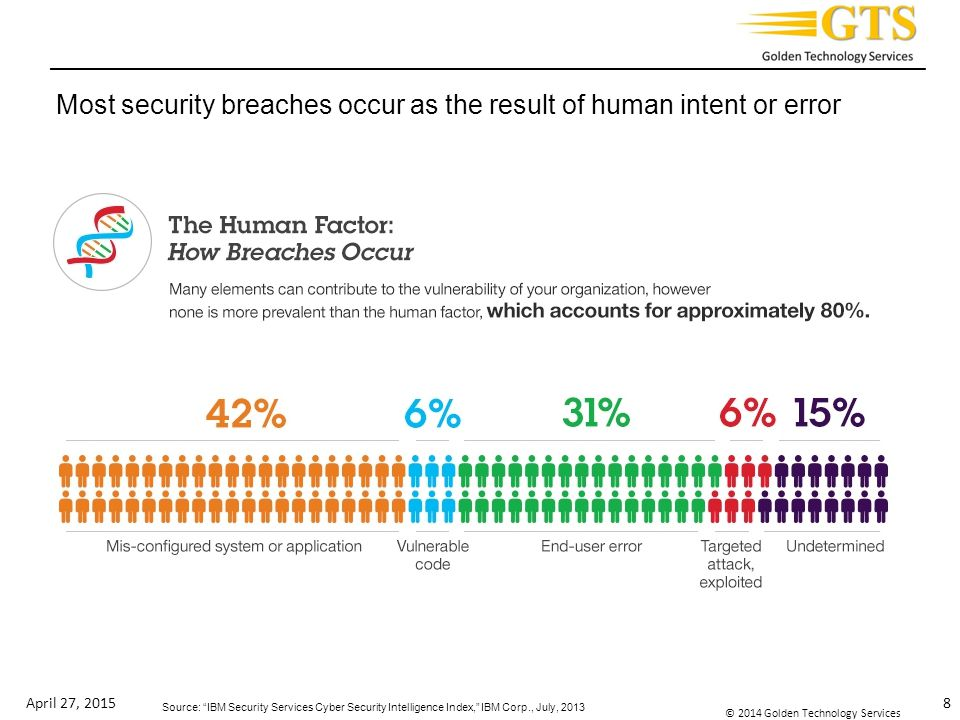 Most security breaches occur as the result of human intent or error
