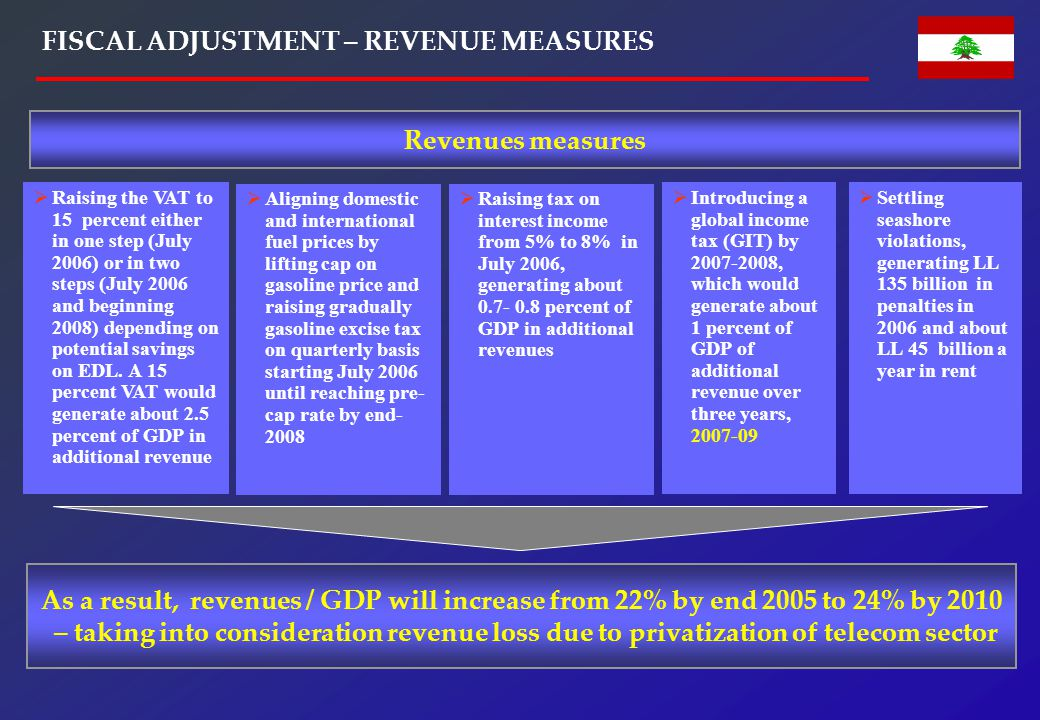 INCREMENTAL TAX RATE CHANGES, GIT & TELECOM PRIVATIZATION LOSSES