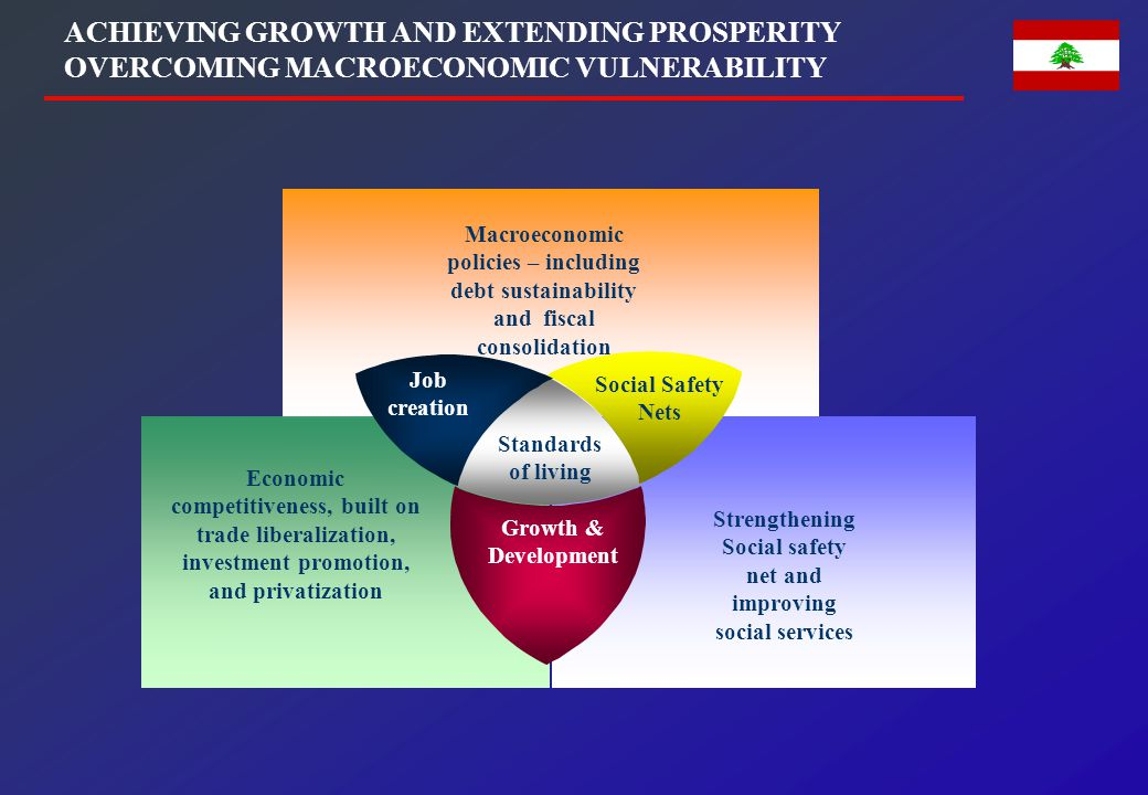 OBJECTIVES OF THE ECONOMIC PROGRAM OF LEBANON