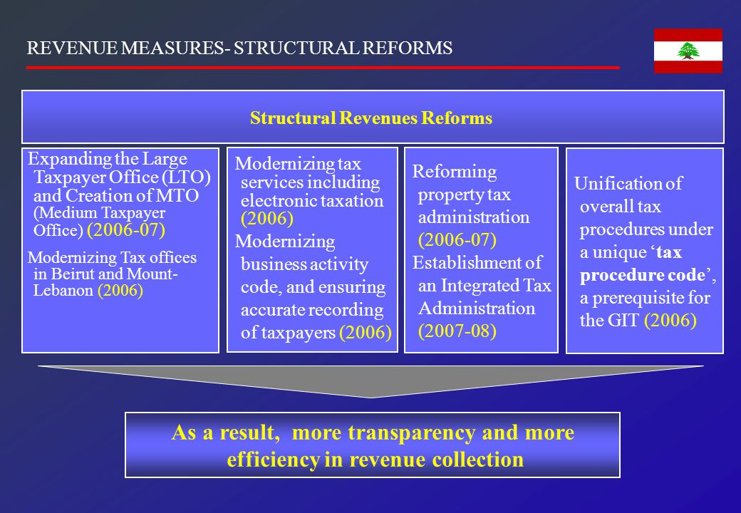GOVERNANCE REFORM: MAJOR PILLAR IN THE PROGRAM