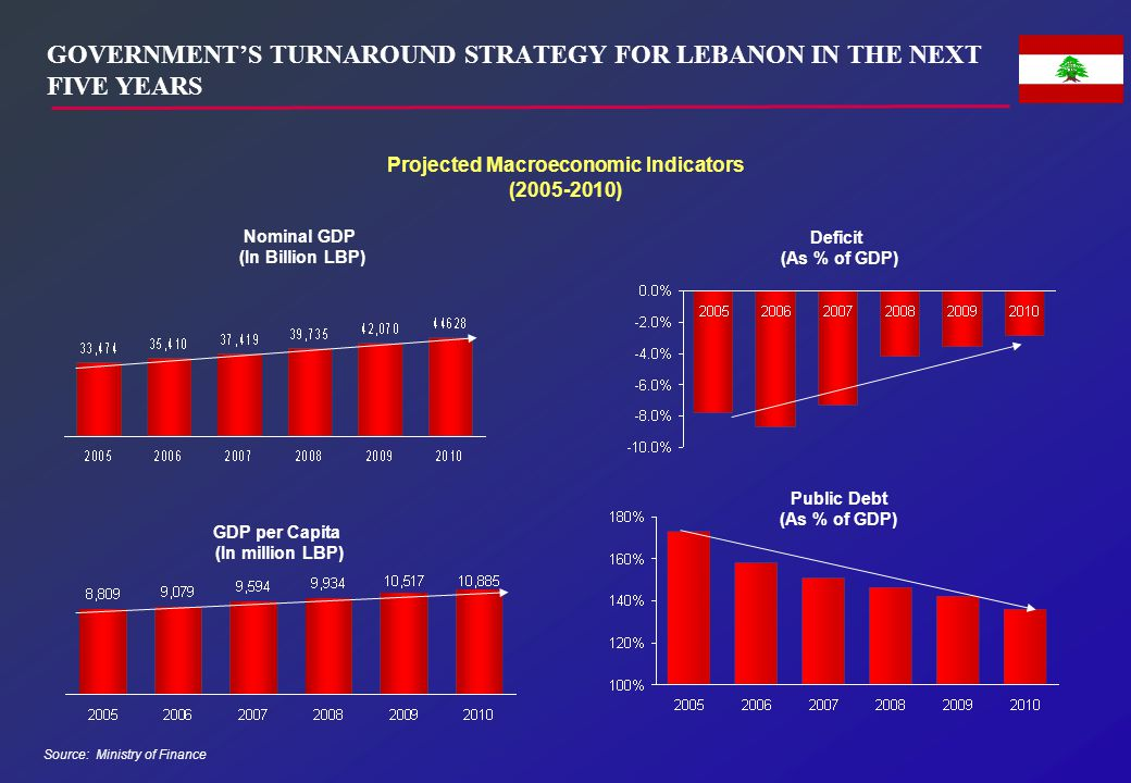 GOVERNMENT'S TURNAROUND STRATEGY FOR LEBANON IN THE NEXT FIVE YEARS