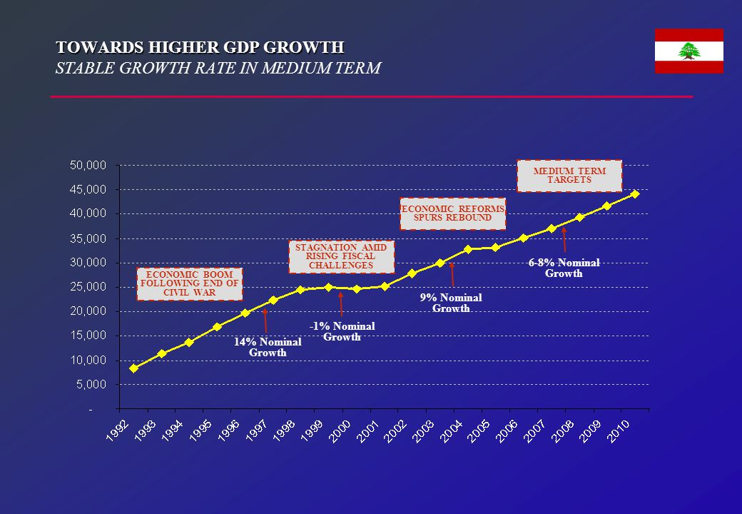 TIME LINE OF MEDIUM TERM REFORMS 2005-2010