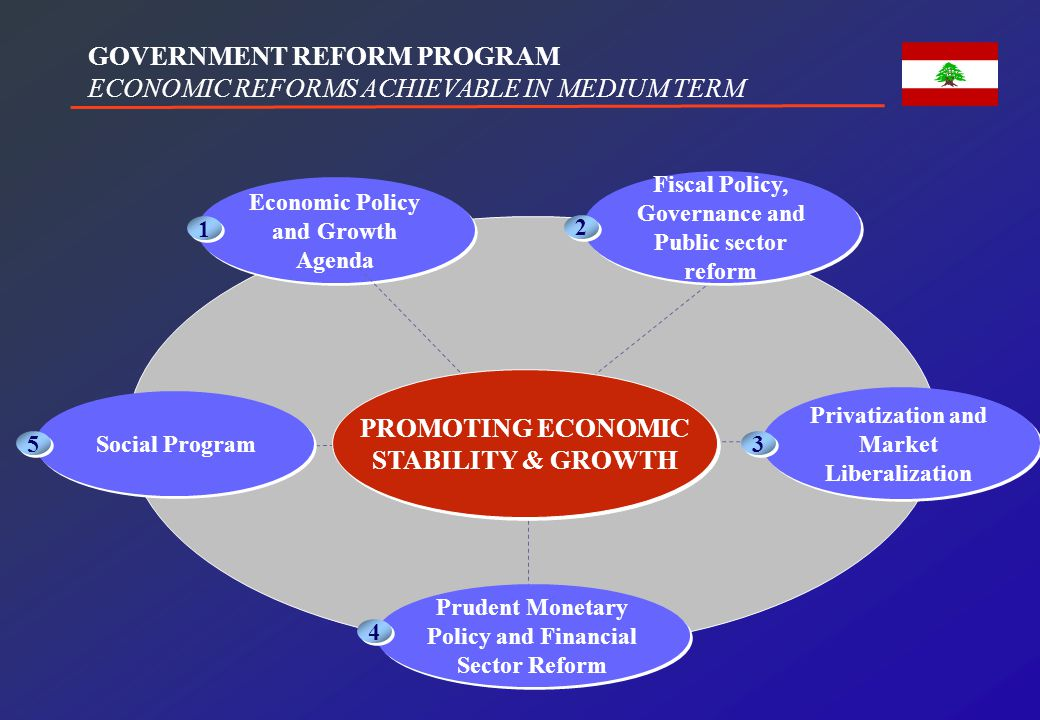 PILLARS OF THE ECONOMIC PROGRAM OF GOVERNMENT