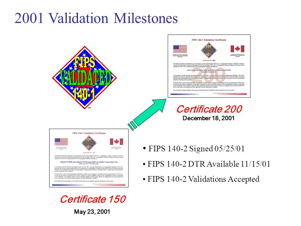 2001 Validation Milestones
