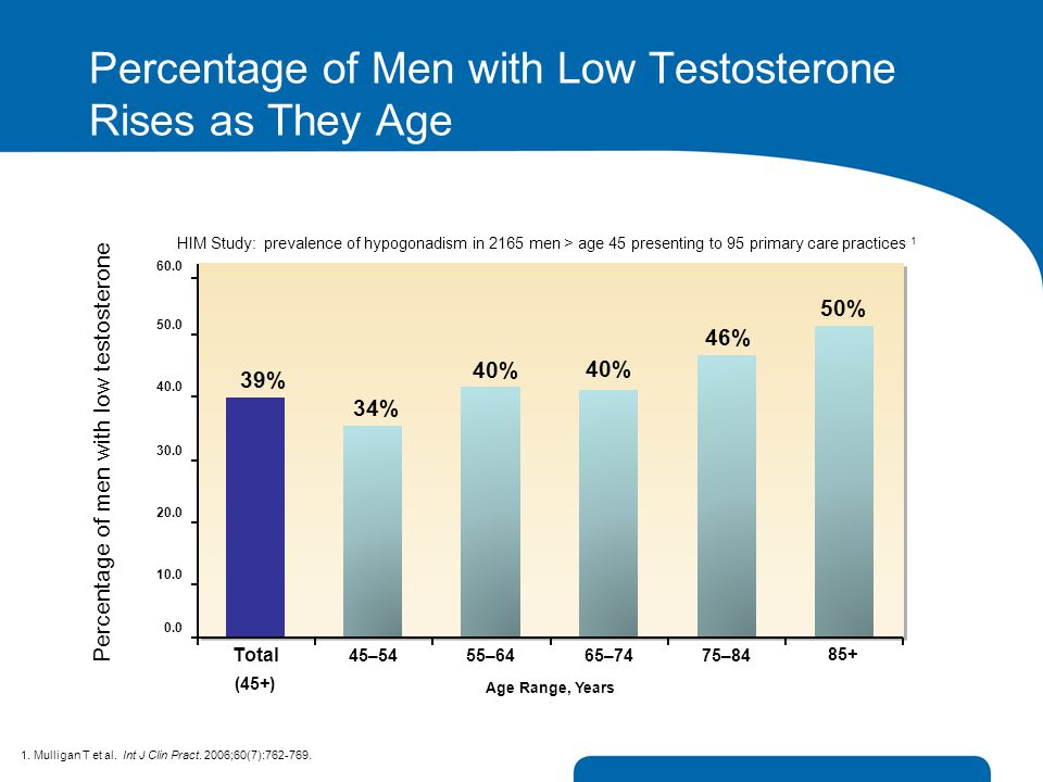 Percentage of Men with Low Testosterone Rises as They Age