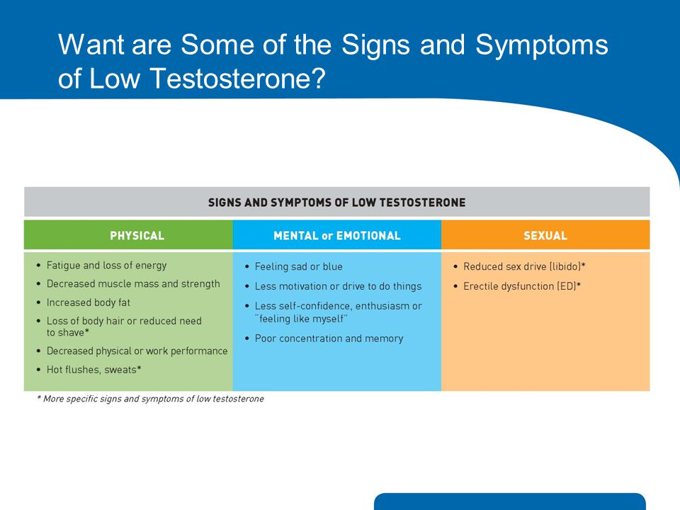 Want are Some of the Signs and Symptoms of Low Testosterone