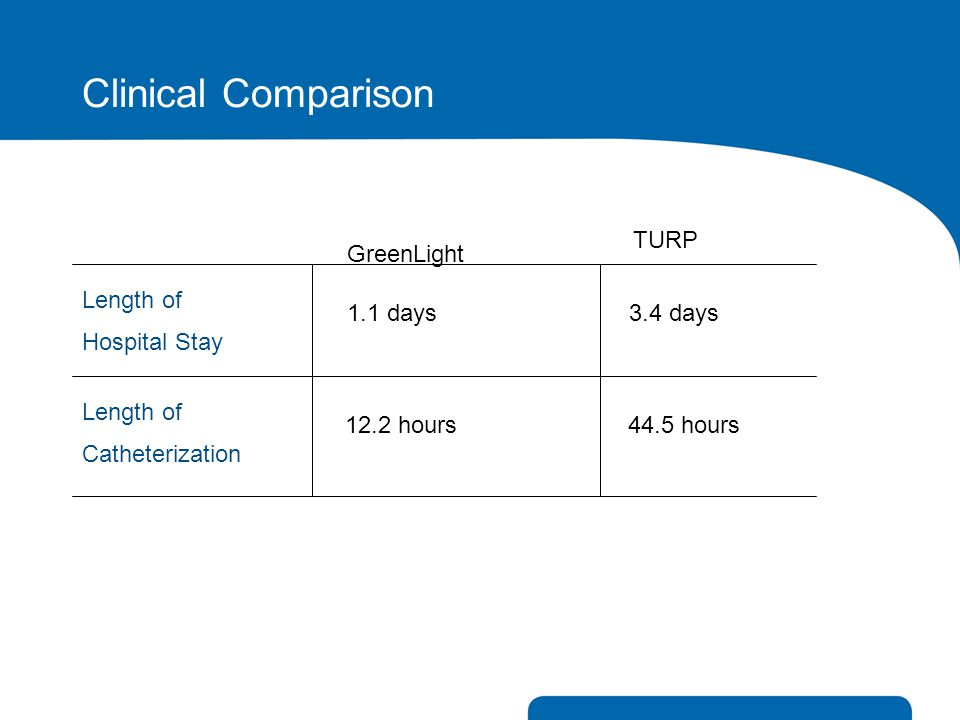Clinical Comparison GreenLight TURP Length of Hospital Stay 1.1 days