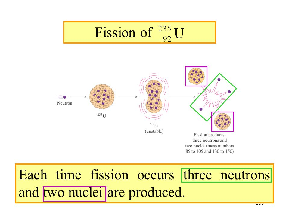 Fission of 235U Each time fission occurs three neutrons and two nuclei are produced.