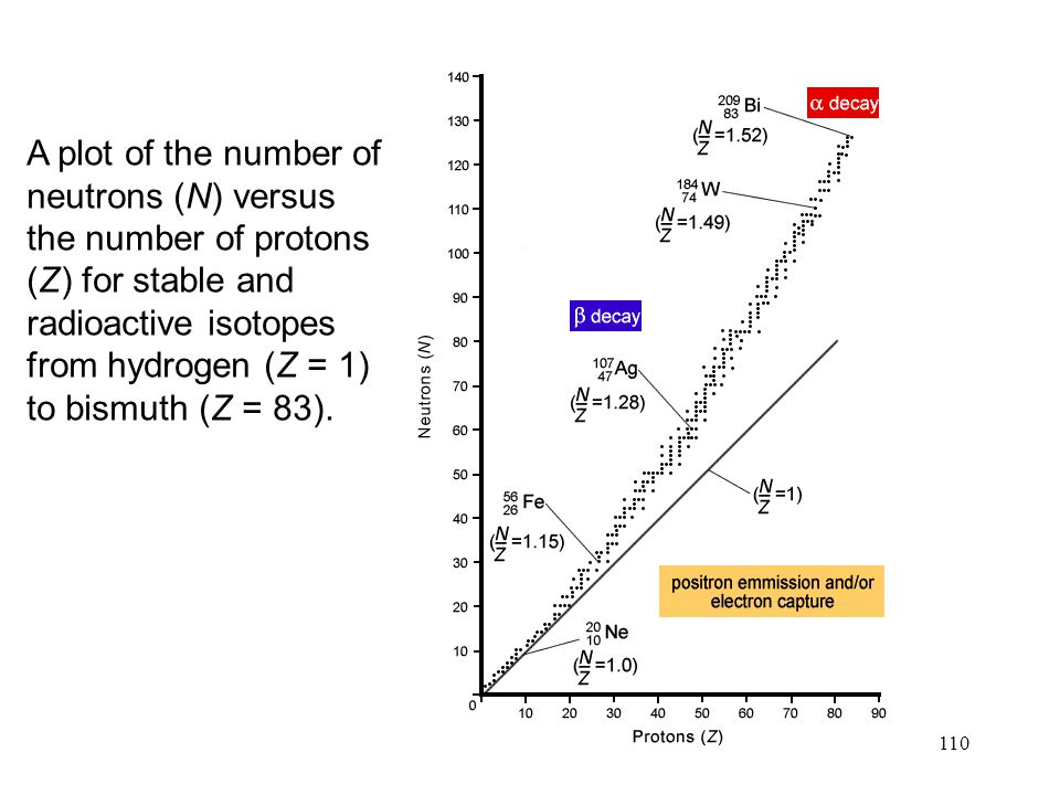 A plot of the number of neutrons (N) versus the number of protons (Z) for stable and radioactive isotopes from hydrogen (Z = 1) to bismuth (Z = 83).