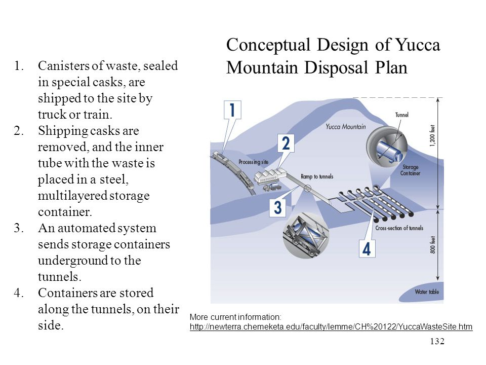 Conceptual Design of Yucca Mountain Disposal Plan