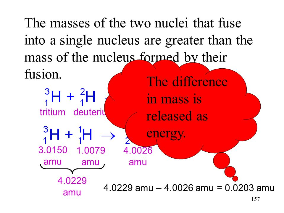 The difference in mass is released as energy.