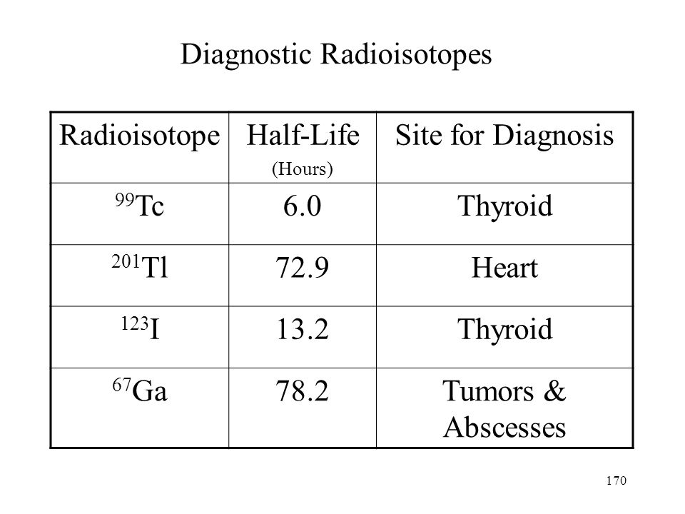 Diagnostic Radioisotopes