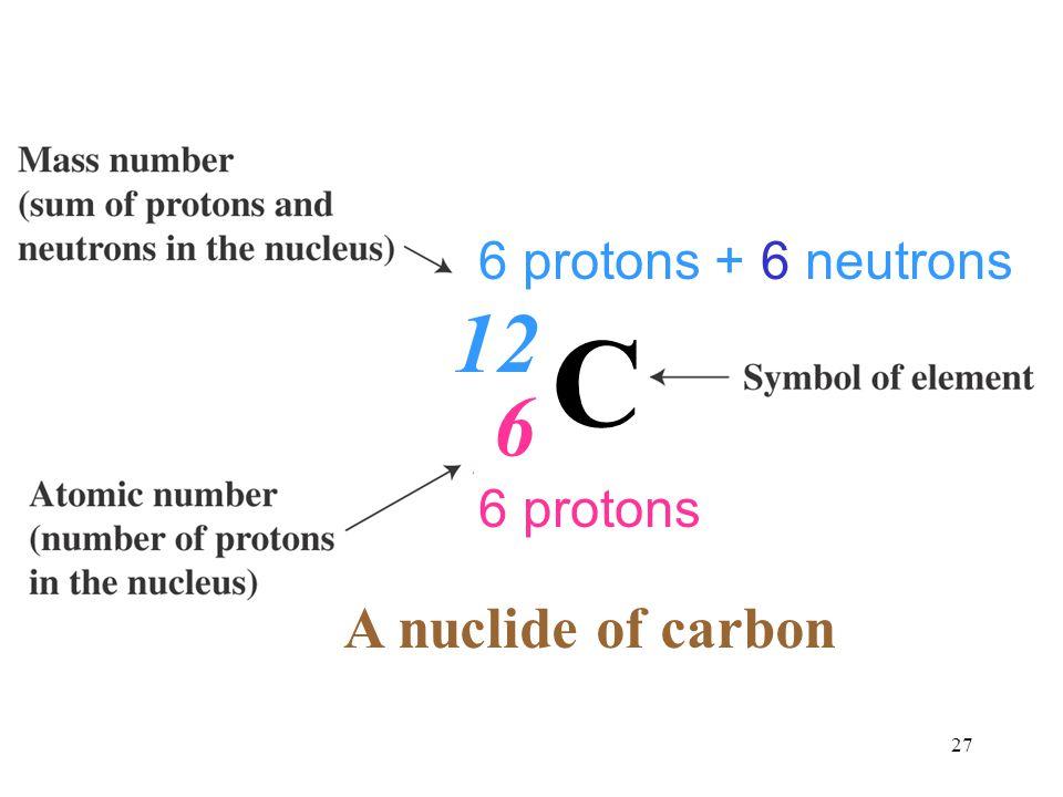 6 protons + 6 neutrons 12 C 6 6 protons A nuclide of carbon