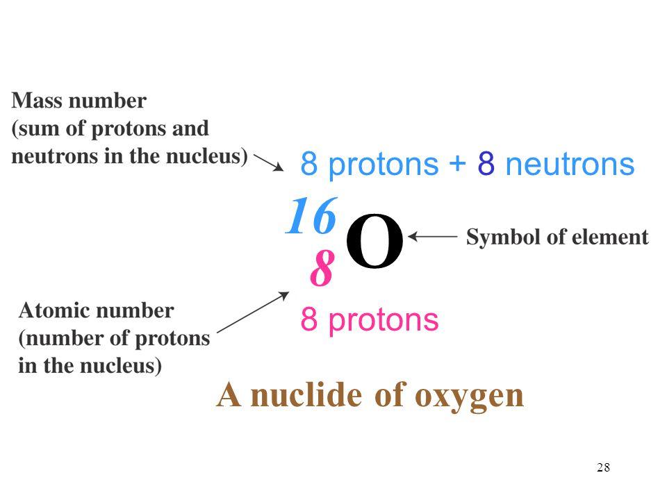 8 protons + 8 neutrons 16 O 8 8 protons A nuclide of oxygen