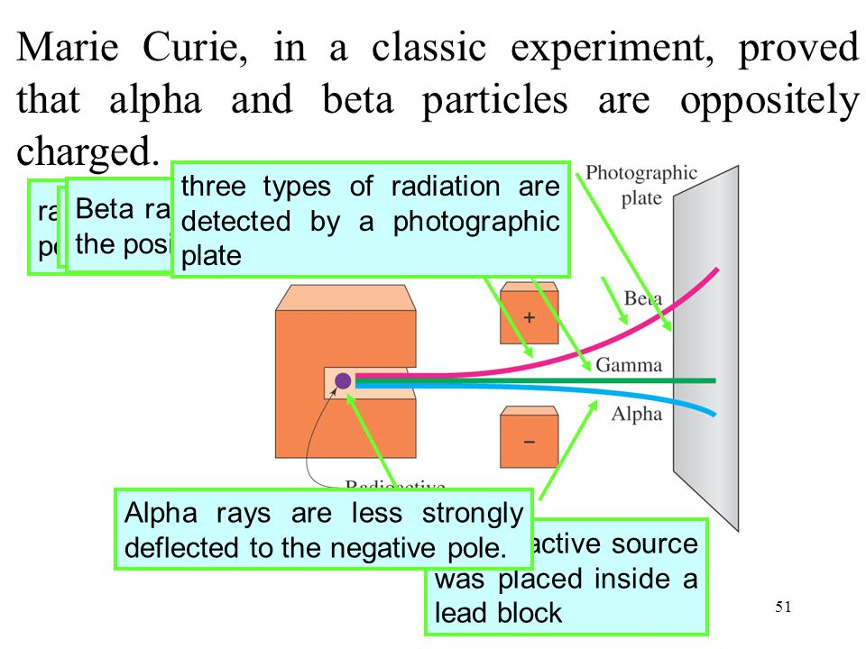 Marie Curie, in a classic experiment, proved that alpha and beta particles are oppositely charged.
