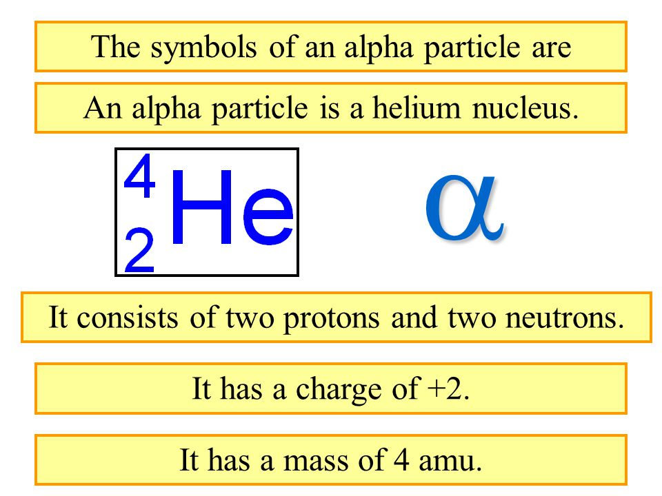  The symbols of an alpha particle are