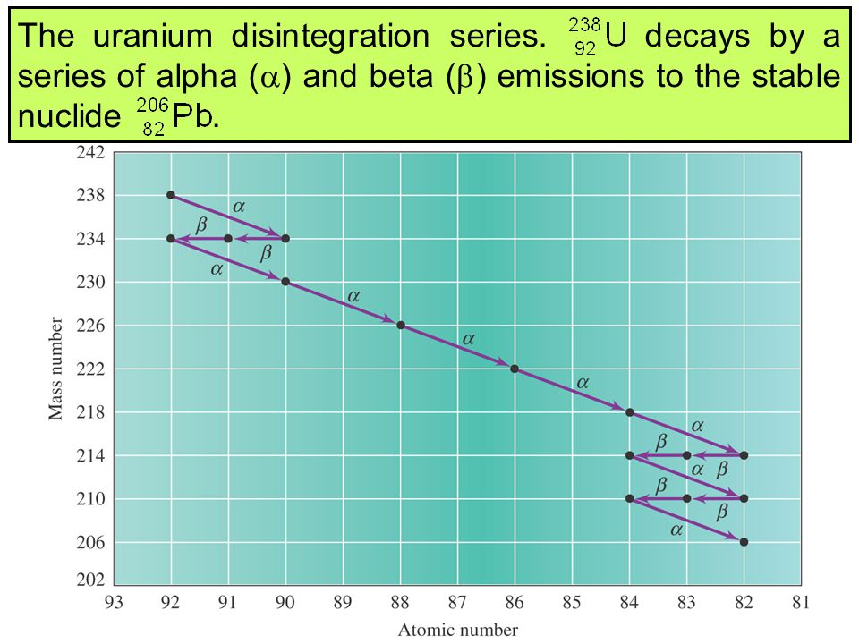 The uranium disintegration series