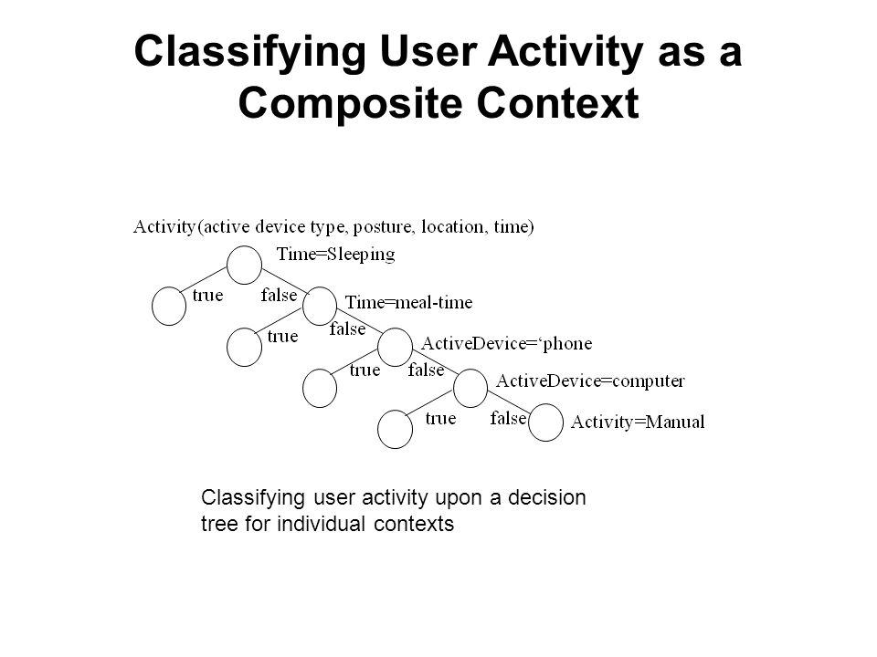 Classifying User Activity as a Composite Context
