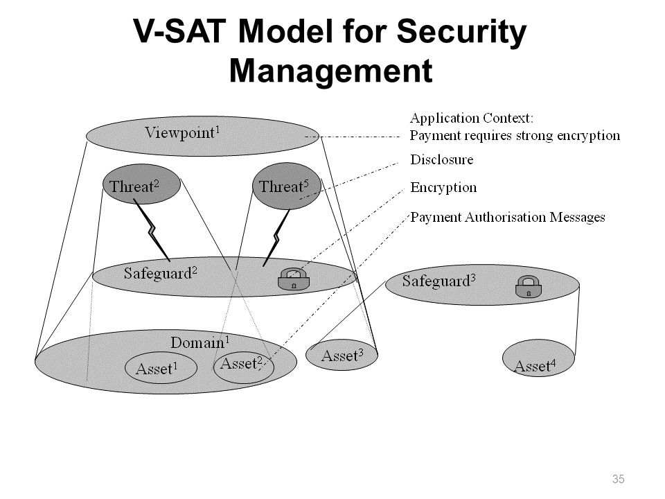 V-SAT Model for Security Management