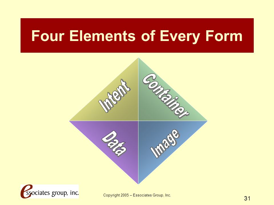 Four Elements of Every Form