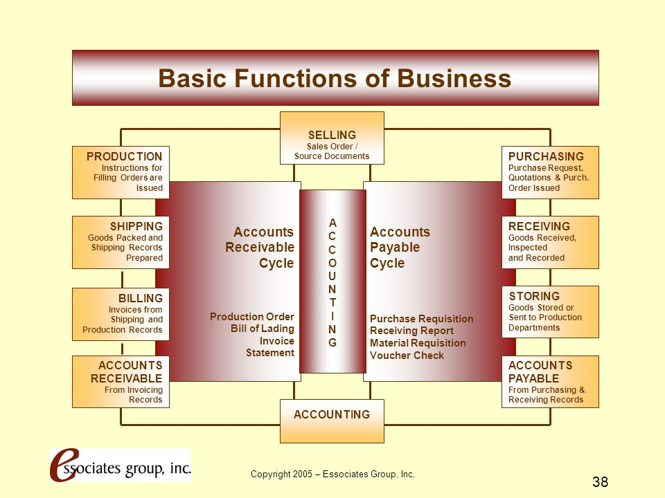 Basic Functions of Business Sales Order / Source Documents