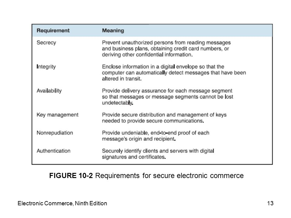 FIGURE 10-2 Requirements for secure electronic commerce