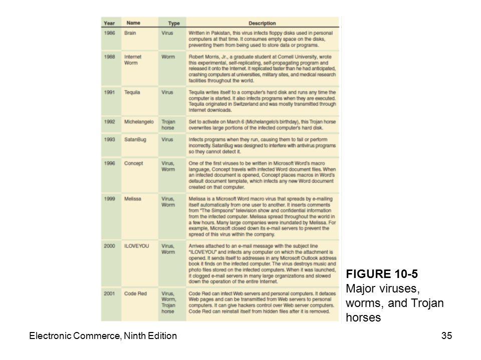 FIGURE 10-5 Major viruses, worms, and Trojan horses