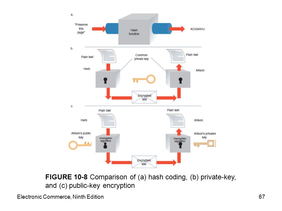 FIGURE 10-8 Comparison of (a) hash coding, (b) private-key, and (c) public-key encryption