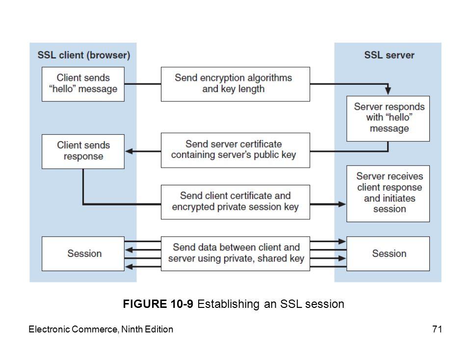 FIGURE 10-9 Establishing an SSL session