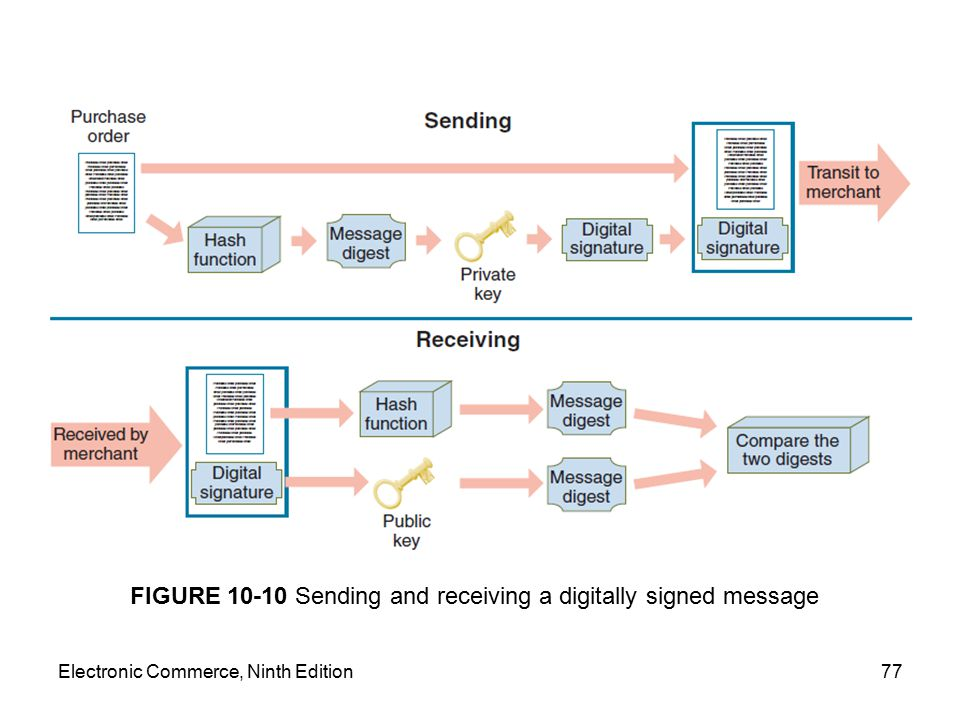 FIGURE 10-10 Sending and receiving a digitally signed message