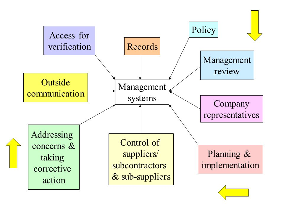 Policy Access for. verification. Records. Management. review. Outside. communication. Management.