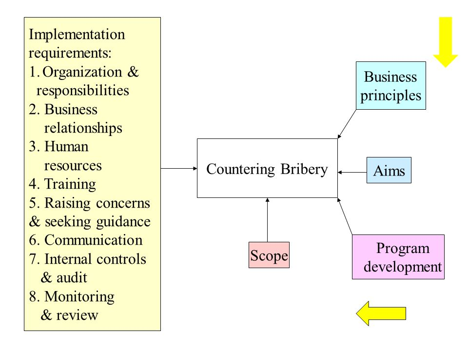 Implementation requirements: Organization & responsibilities. 2. Business. relationships. 3. Human.