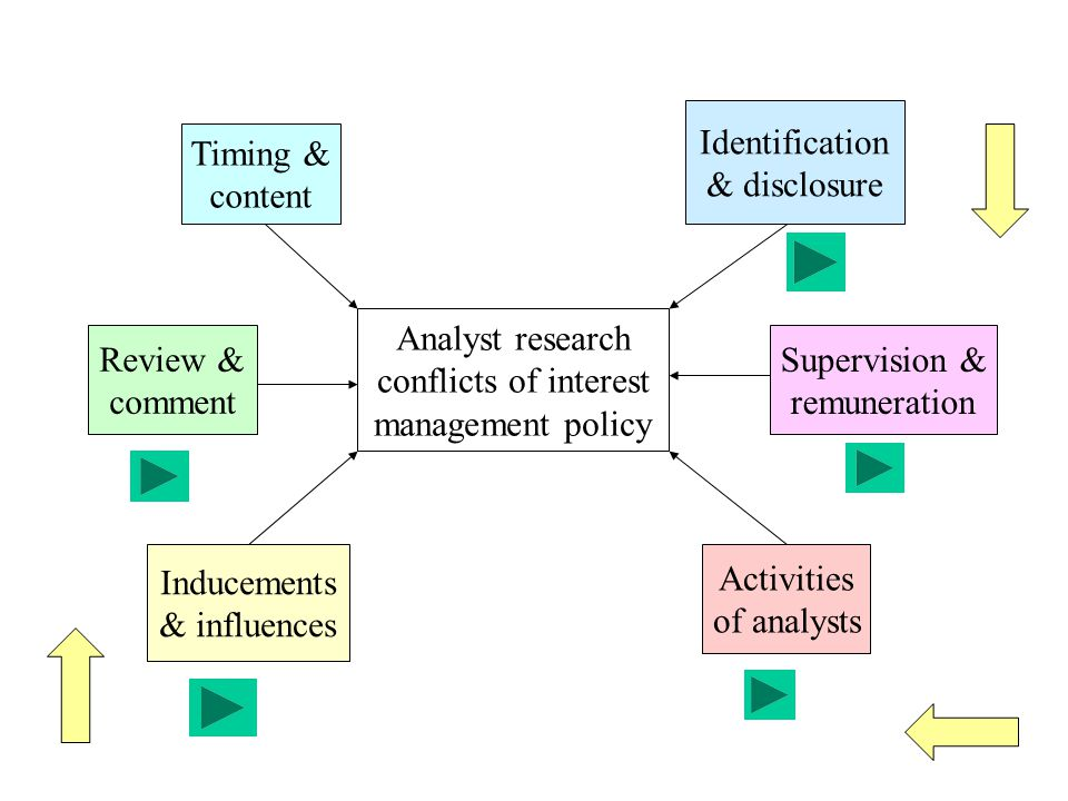 Identification & disclosure. Timing & content. Analyst research. conflicts of interest. management policy.