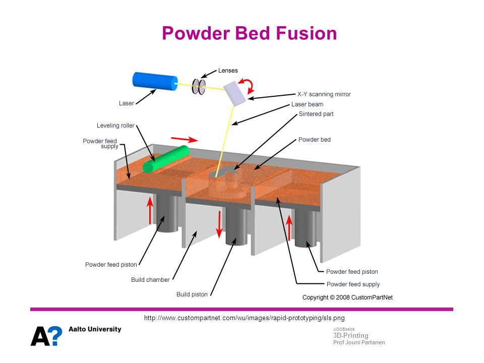 Powder Bed Fusion http://www.custompartnet.com/wu/images/rapid-prototyping/sls.png