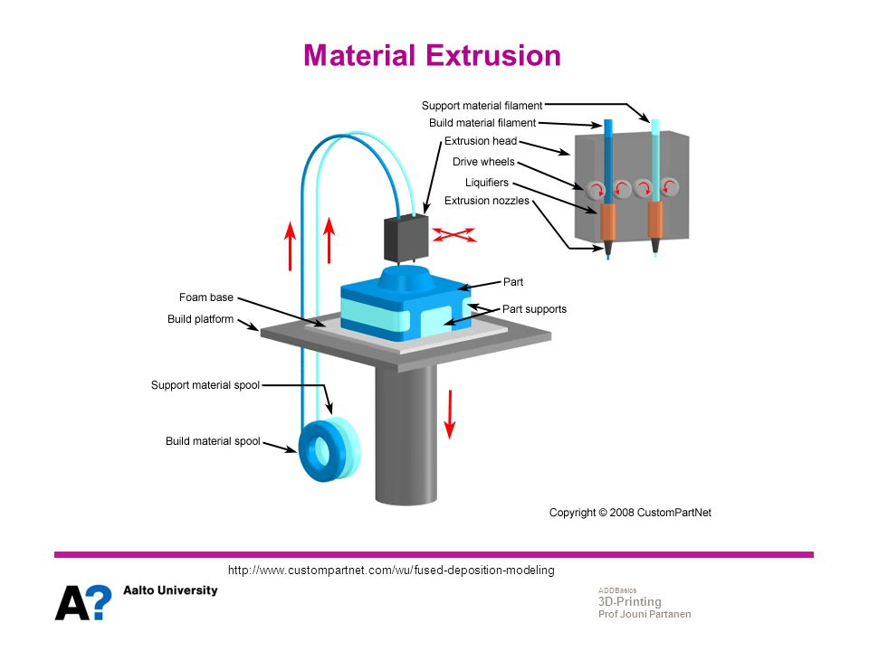 Material Extrusion http://www.custompartnet.com/wu/fused-deposition-modeling