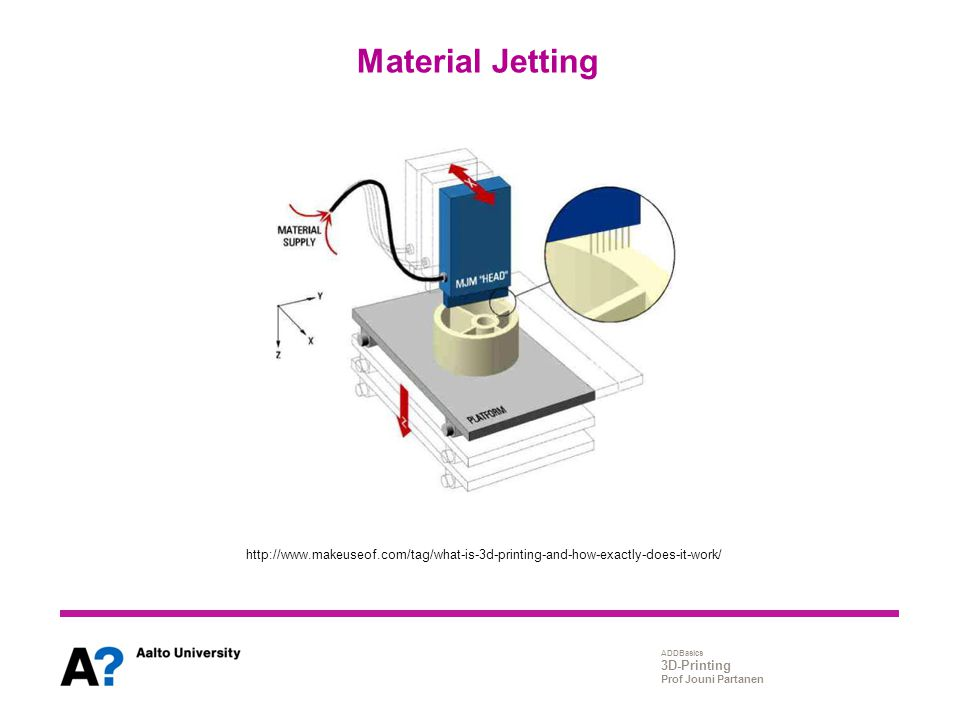 Material Jetting http://www.makeuseof.com/tag/what-is-3d-printing-and-how-exactly-does-it-work/