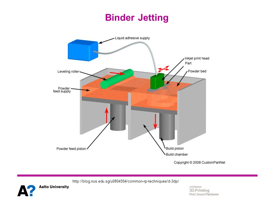 Binder Jetting http://blog.nus.edu.sg/u0804594/common-rp-techniques/d-3dp/