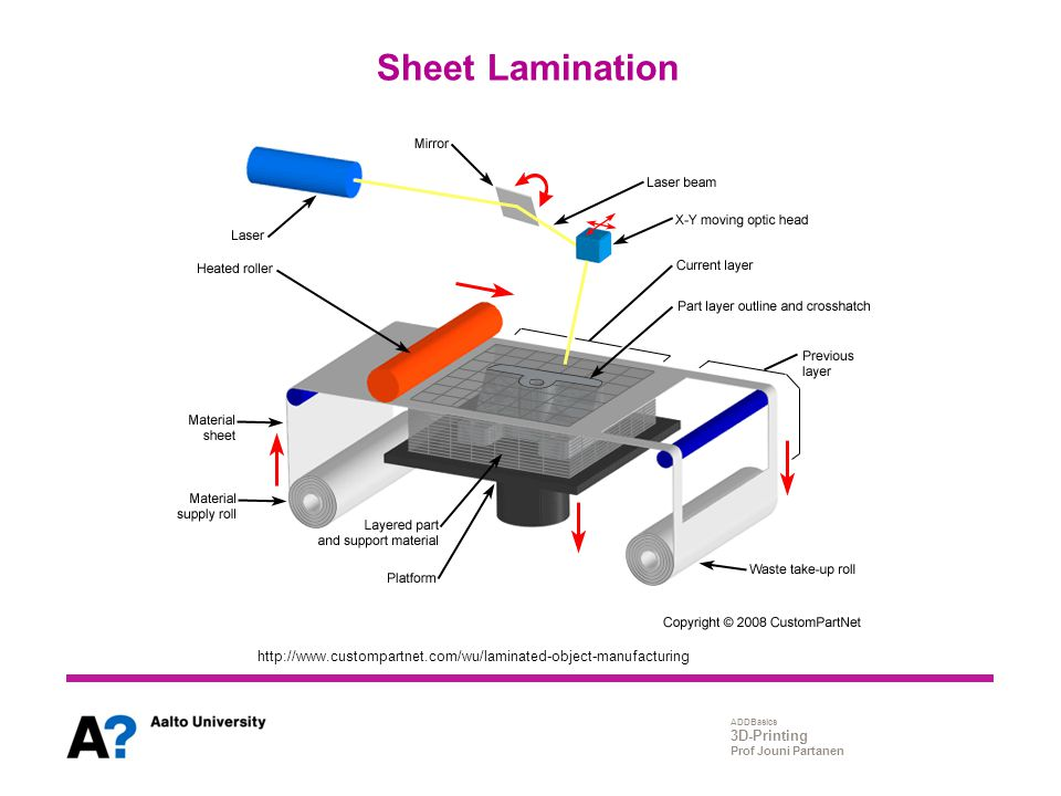Sheet Lamination http://www.custompartnet.com/wu/laminated-object-manufacturing