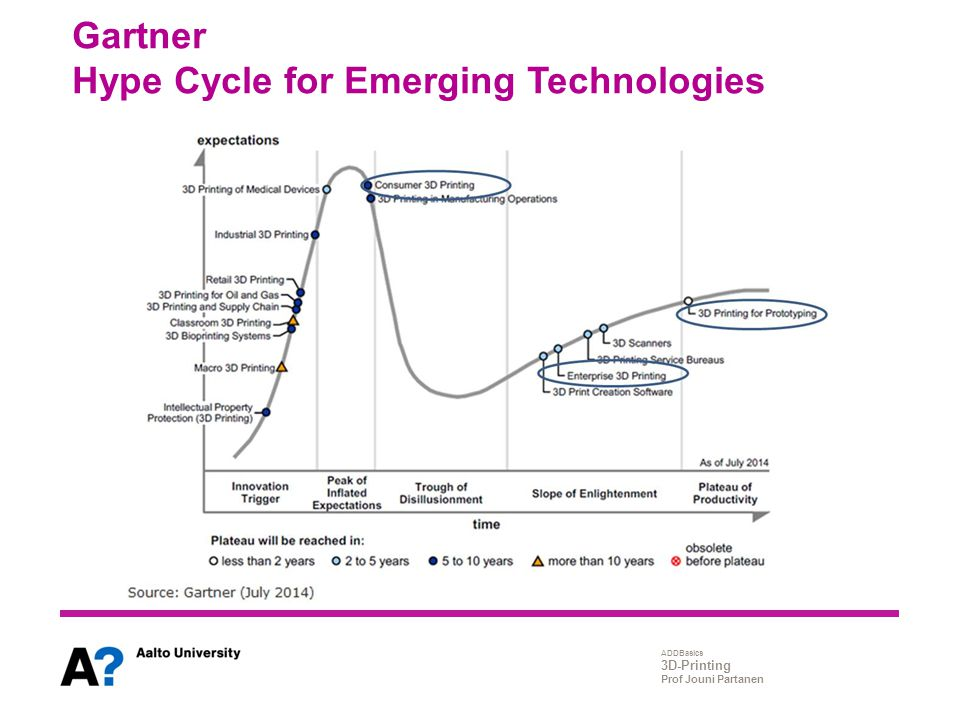 Gartner Hype Cycle for Emerging Technologies