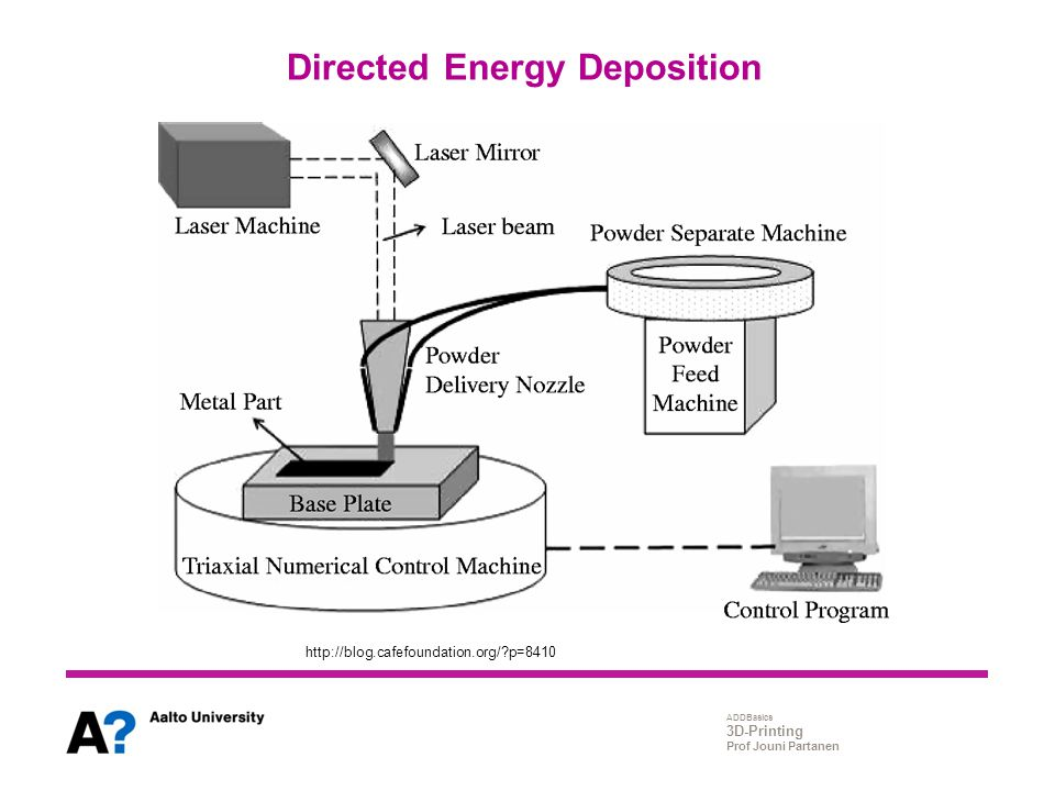 Directed Energy Deposition