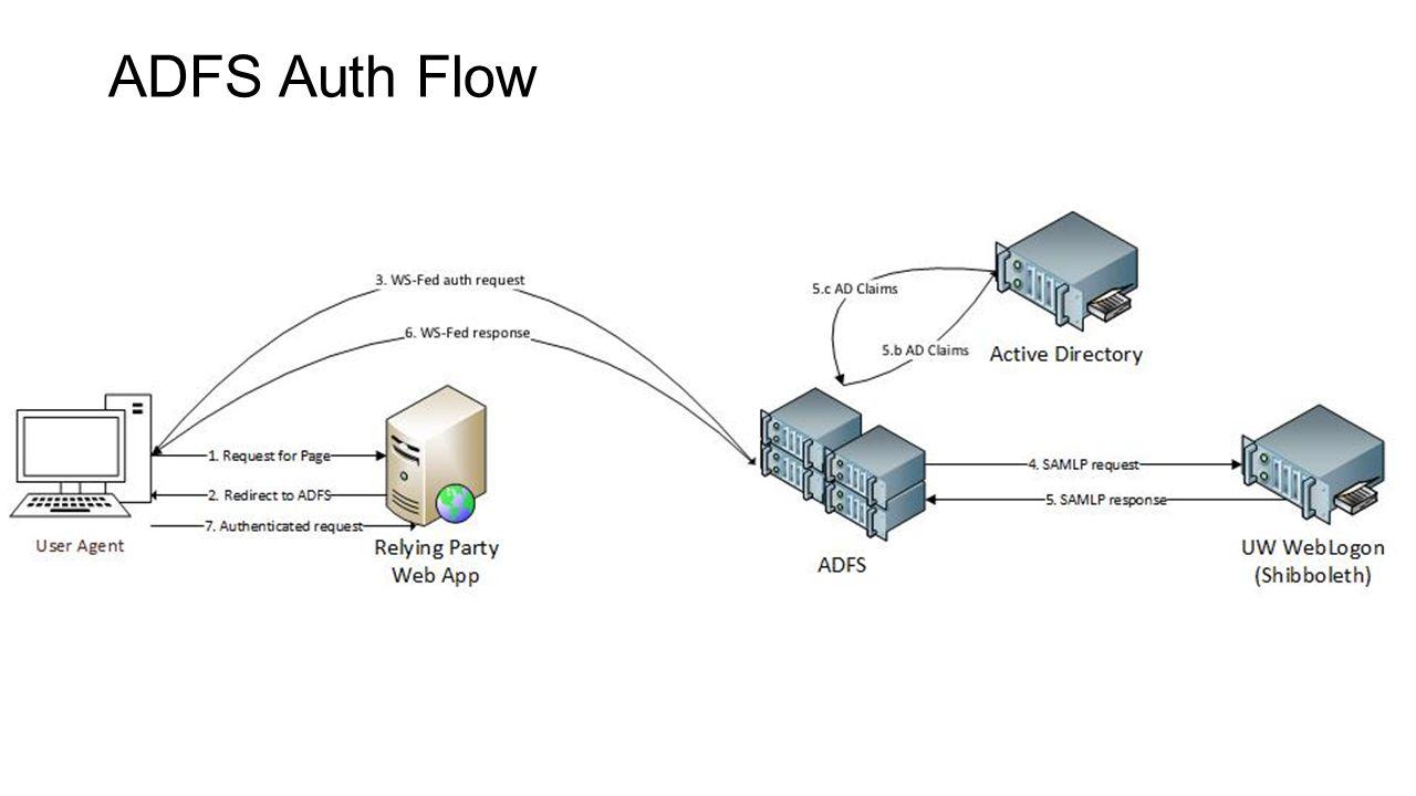 ADFS Auth Flow