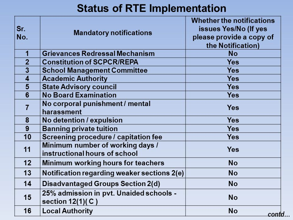 Status of RTE Implementation Mandatory notifications