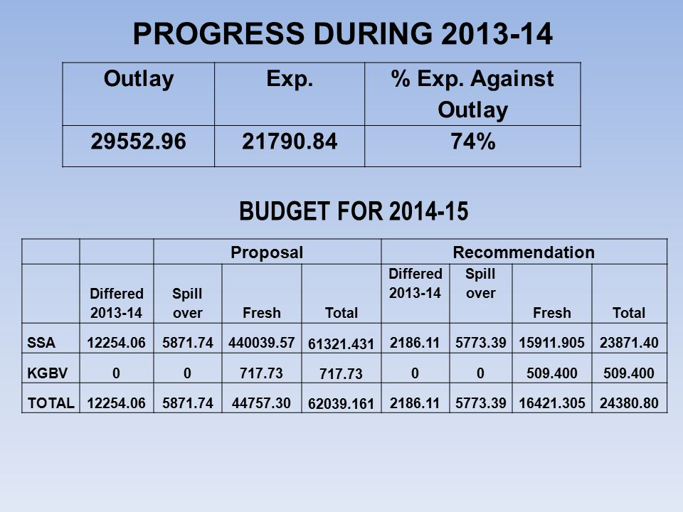 PROGRESS DURING 2013-14 BUDGET FOR 2014-15 Outlay Exp.