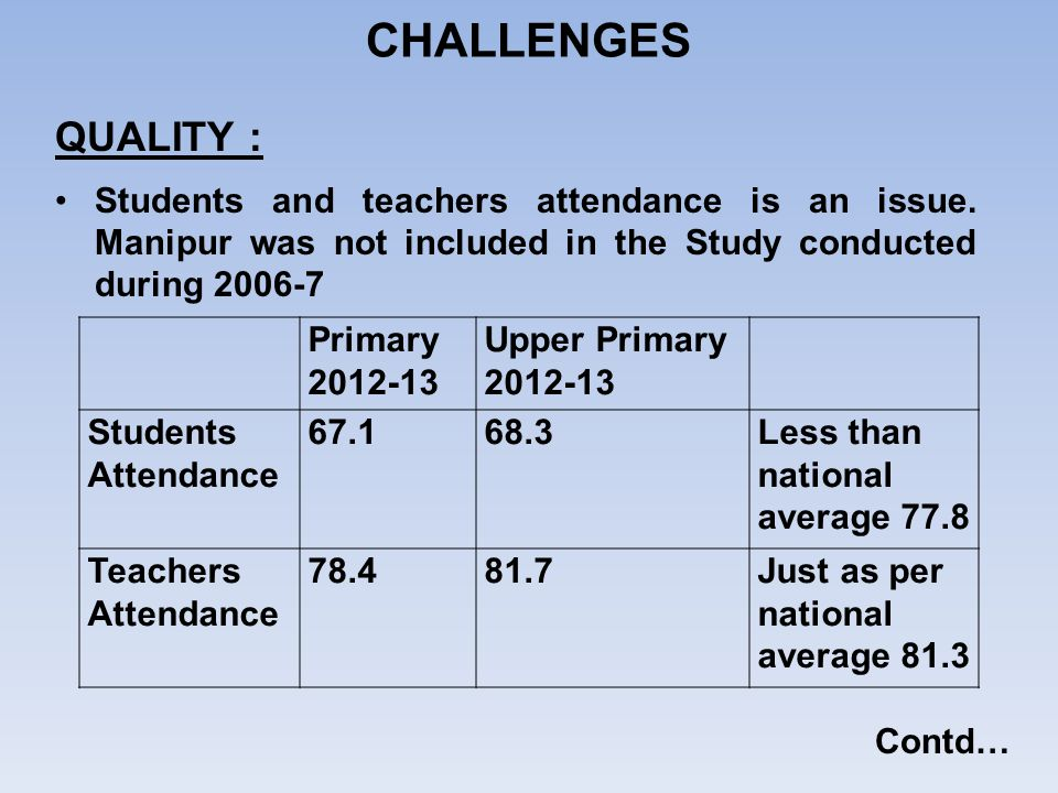 CHALLENGES QUALITY : Students and teachers attendance is an issue. Manipur was not included in the Study conducted during 2006-7.