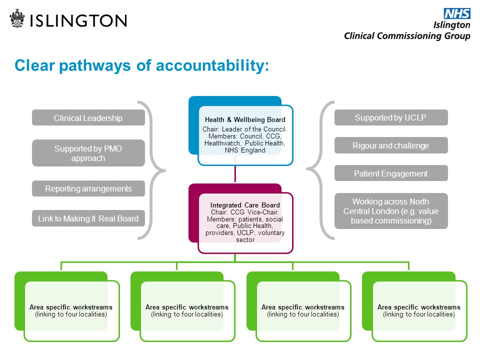 Clear pathways of accountability: