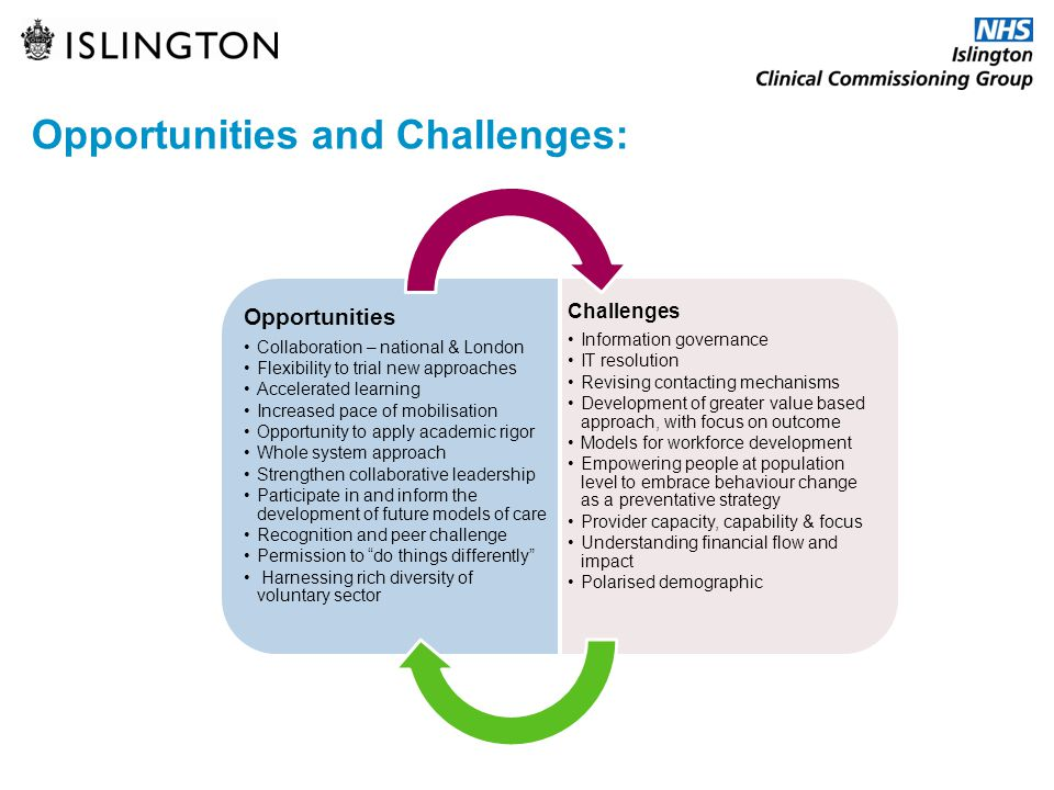 Opportunities and Challenges: