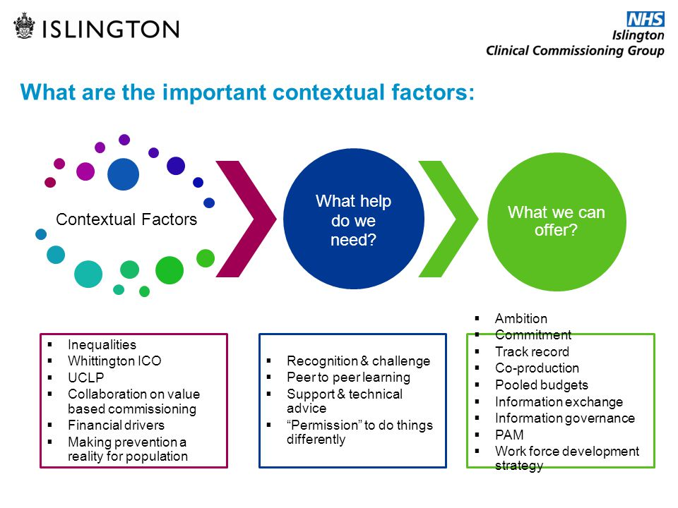 What are the important contextual factors:
