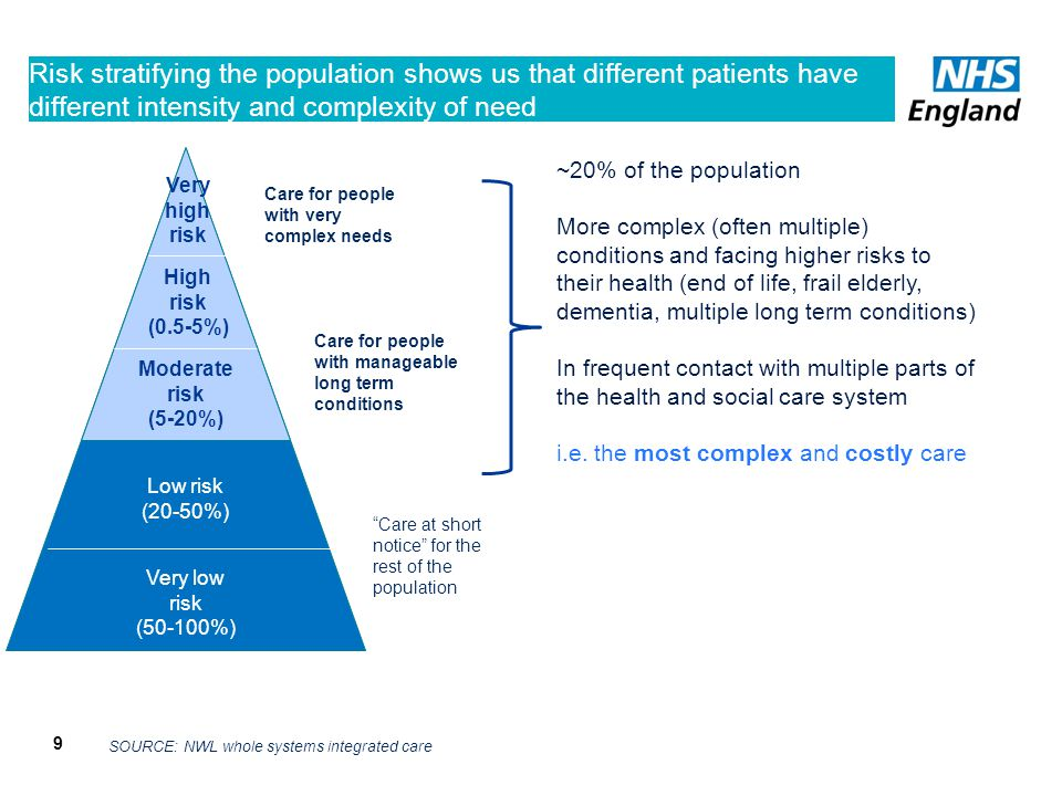 Risk stratifying the population shows us that different patients have different intensity and complexity of need