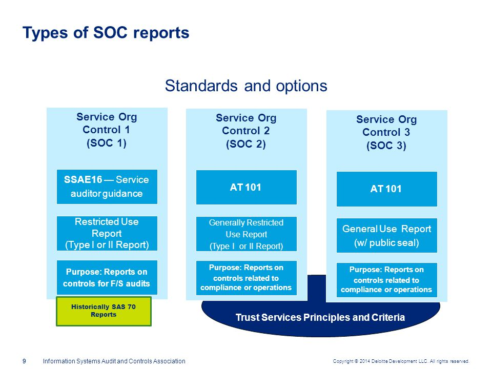 Key SOC report terms Service auditor